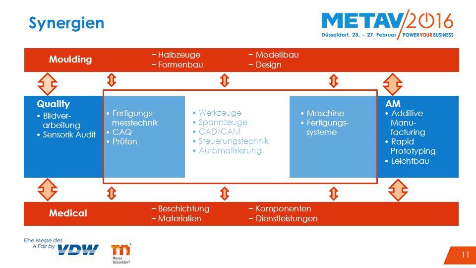 14 Synergien Fertigungs- messtechnik CAQ Prüfen Maschine Fertigungs- systeme Werkzeuge Spannzeuge CAD/CAM Steuerungstechnik Automatisierung Bildver- a