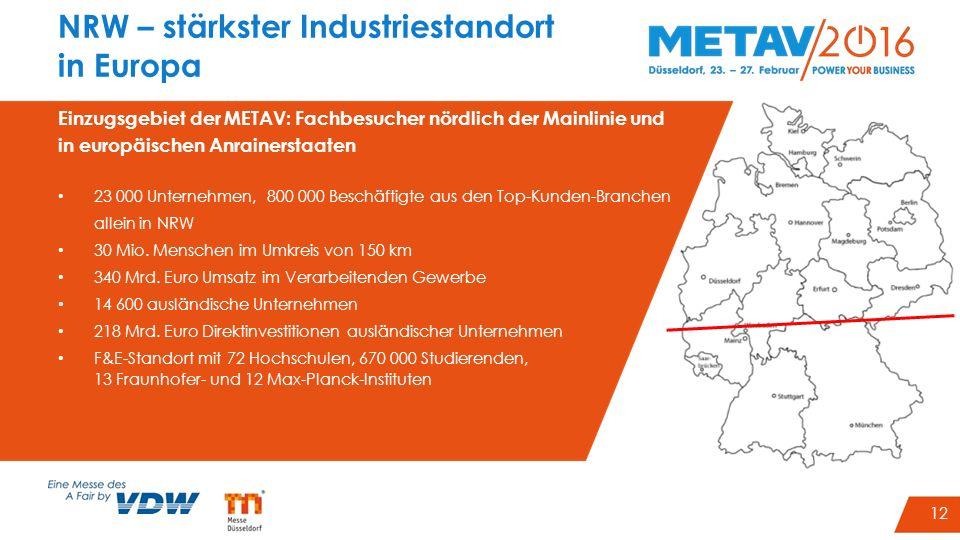 15 NRW – stärkster Industriestandort in Europa Einzugsgebiet der METAV: Fachbesucher nördlich der Mainlinie und in europäischen Anrainerstaaten 23 000