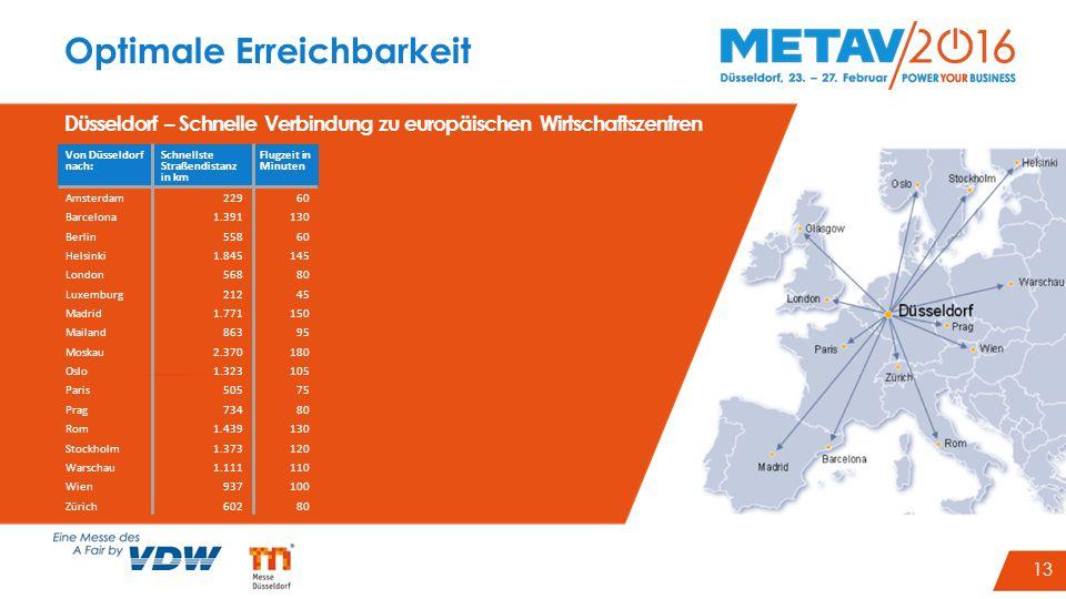 16 Von Düsseldorf nach: Schnellste Straßendistanz in km Flugzeit in Minuten Amsterdam22960 Barcelona1.391130 Berlin55860 Helsinki1.845145 London56880