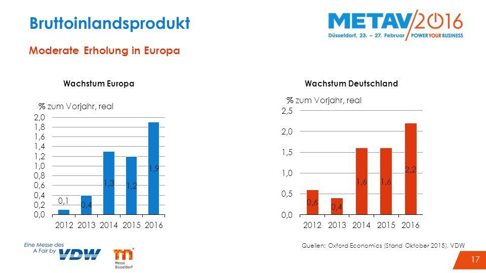 20 Bruttoinlandsprodukt Moderate Erholung in Europa Wachstum Europa Wachstum Deutschland Quellen: Oxford Economics (Stand Oktober 2015), VDW 17