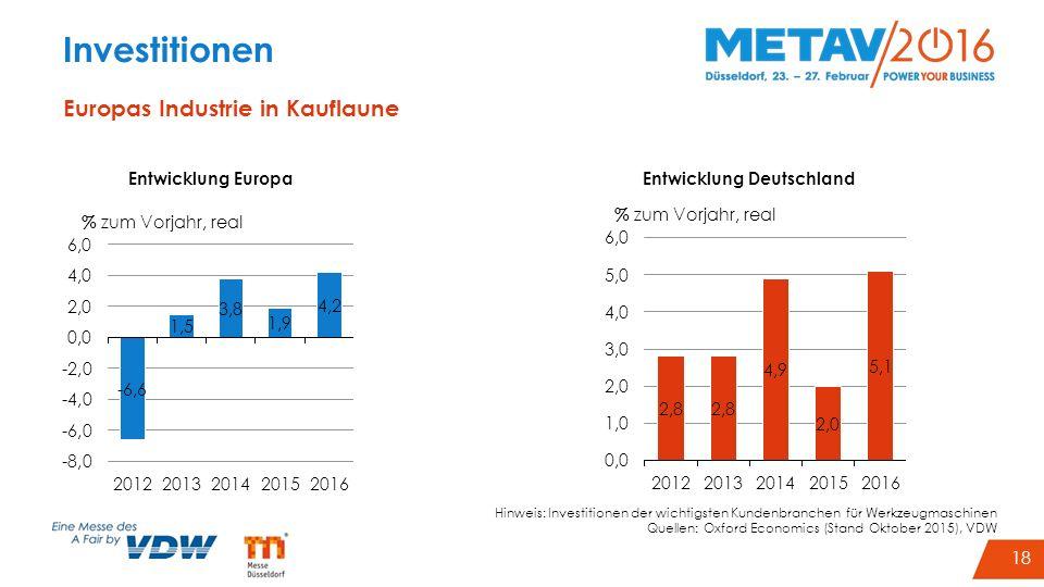 21 Investitionen Europas Industrie in Kauflaune Entwicklung DeutschlandEntwicklung Europa Hinweis: Investitionen der wichtigsten Kundenbranchen für We