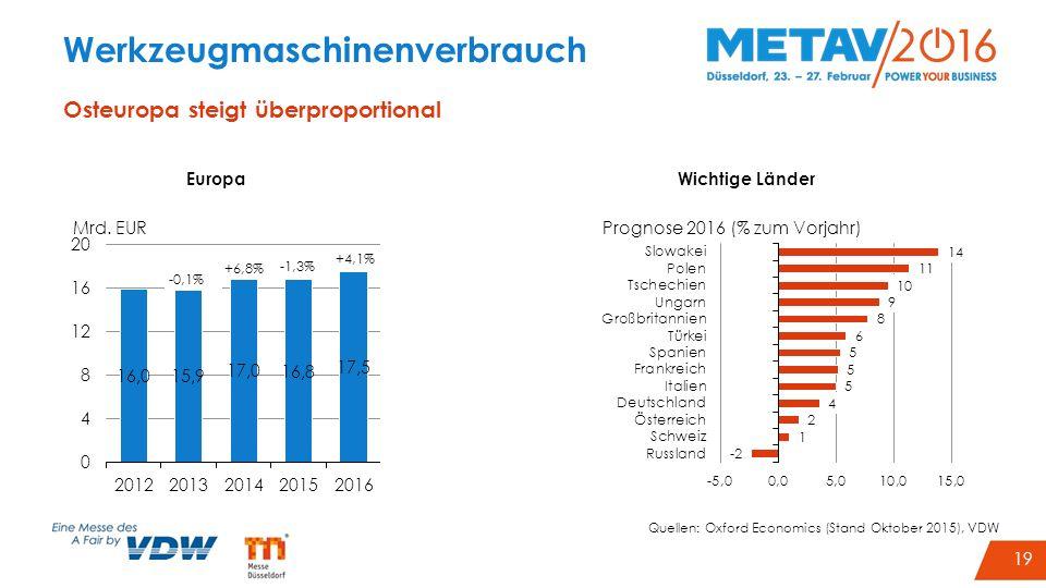 22 Werkzeugmaschinenverbrauch Osteuropa steigt überproportional EuropaWichtige Länder Quellen: Oxford Economics (Stand Oktober 2015), VDW 19