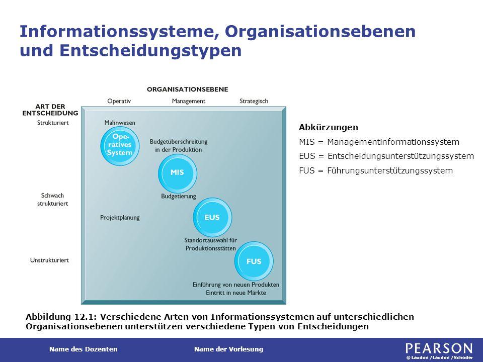 © Laudon /Laudon /Schoder Name des DozentenName der Vorlesung Informationssysteme, Organisationsebenen und Entscheidungstypen Abbildung 12.1: Verschie