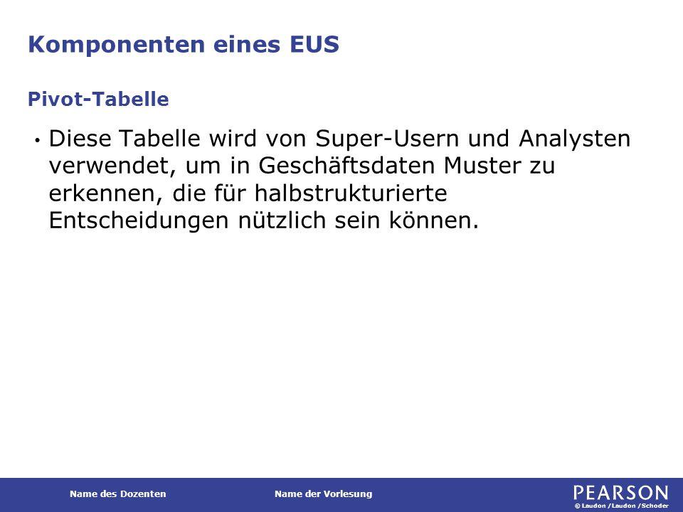 © Laudon /Laudon /Schoder Name des DozentenName der Vorlesung Komponenten eines EUS Diese Tabelle wird von Super-Usern und Analysten verwendet, um in