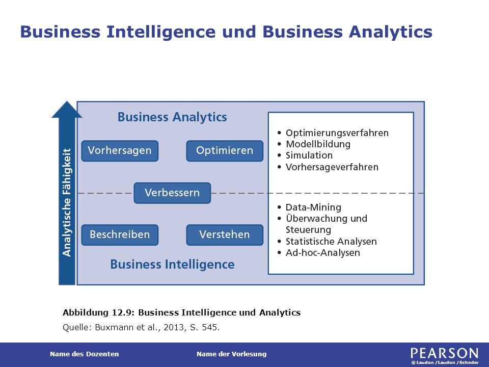 © Laudon /Laudon /Schoder Name des DozentenName der Vorlesung Business Intelligence und Business Analytics Abbildung 12.9: Business Intelligence und A