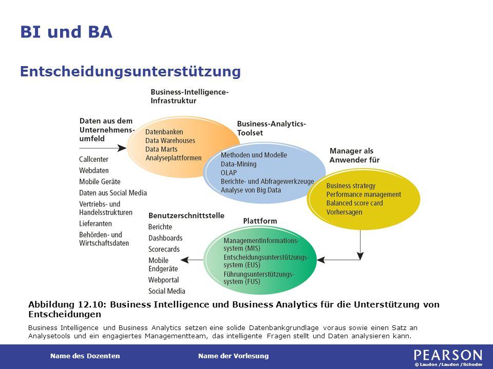 © Laudon /Laudon /Schoder Name des DozentenName der Vorlesung BI und BA Entscheidungsunterstützung Abbildung 12.10: Business Intelligence und Business