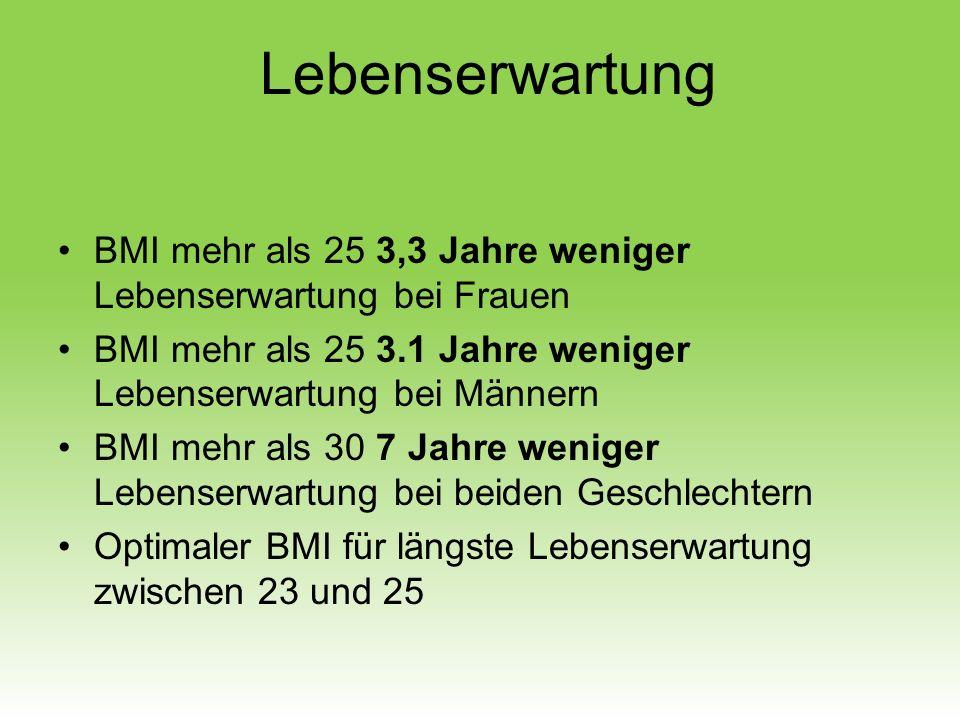 BMI mehr als 25 3,3 Jahre weniger Lebenserwartung bei Frauen BMI mehr als 25 3.1 Jahre weniger Lebenserwartung bei Männern BMI mehr als 30 7 Jahre wen