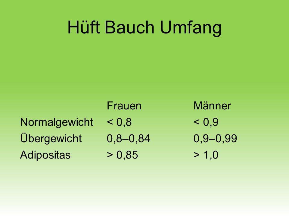 Hüft Bauch Umfang FrauenMänner Normalgewicht< 0,8< 0,9 Übergewicht0,8–0,840,9–0,99 Adipositas> 0,85> 1,0