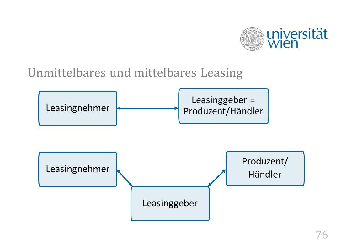 76 Unmittelbares und mittelbares Leasing Leasinggeber = Produzent/Händler Leasingnehmer Produzent/ Händler Leasinggeber