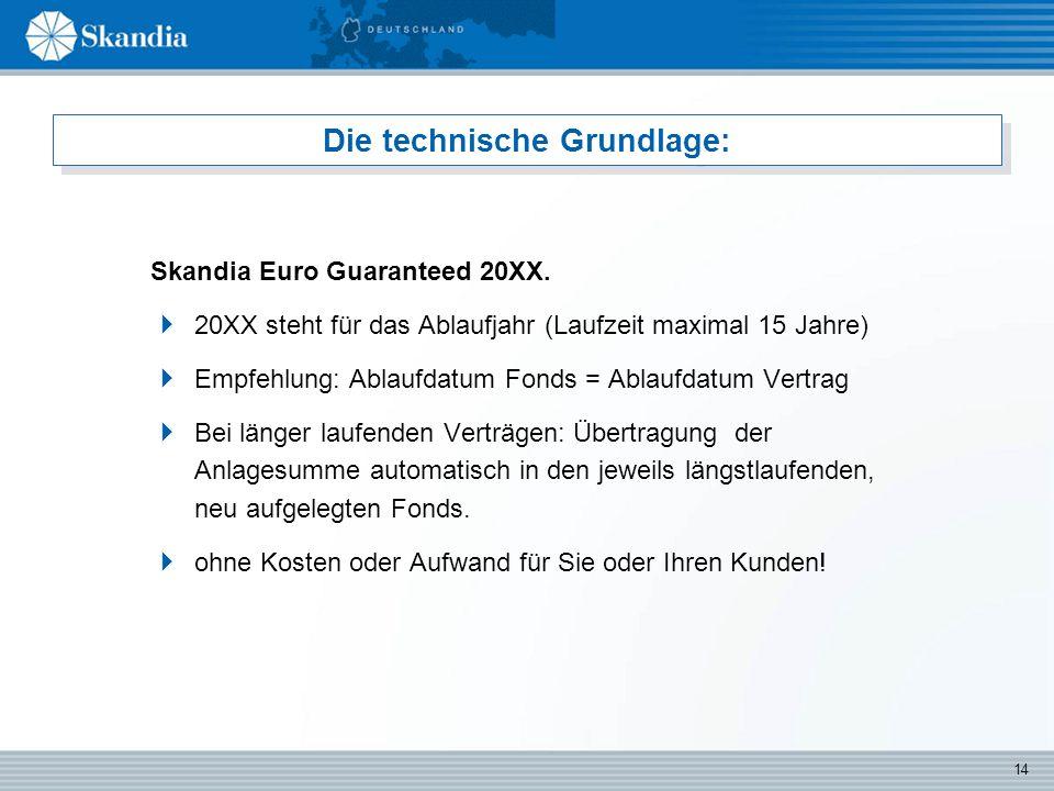 14 Die technische Grundlage: Skandia Euro Guaranteed 20XX.