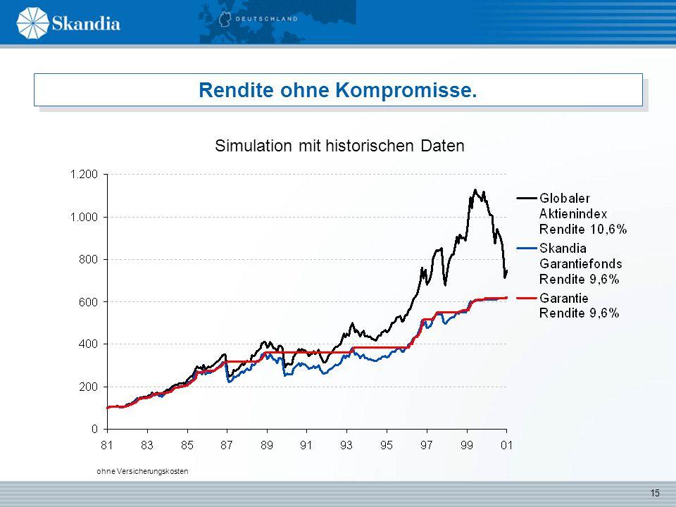 15 Rendite ohne Kompromisse. Simulation mit historischen Daten ohne Versicherungskosten