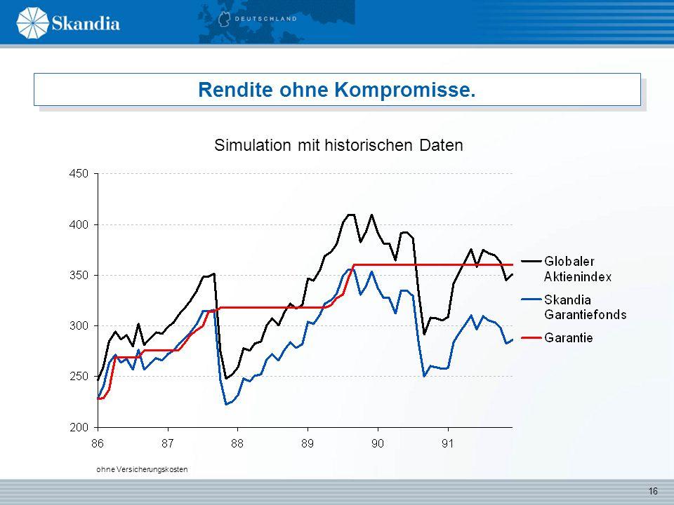 16 Rendite ohne Kompromisse. Simulation mit historischen Daten ohne Versicherungskosten
