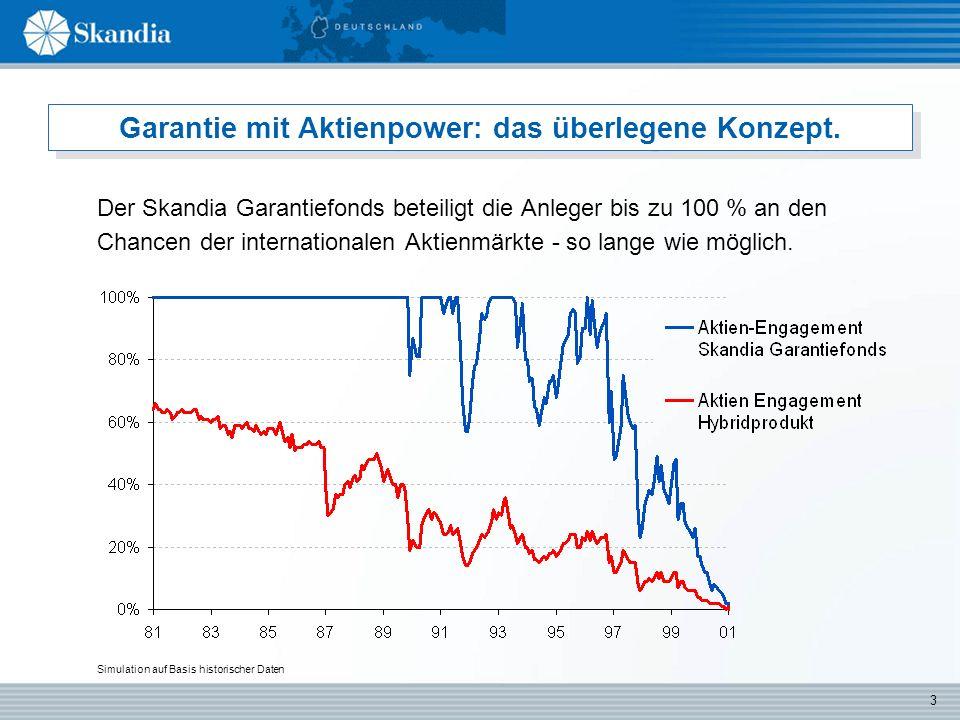 4 Garantie mit Aktienpower: das überlegene Konzept.