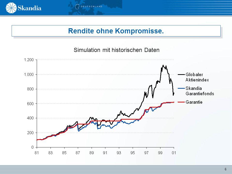 6 Rendite ohne Kompromisse. Simulation mit historischen Daten