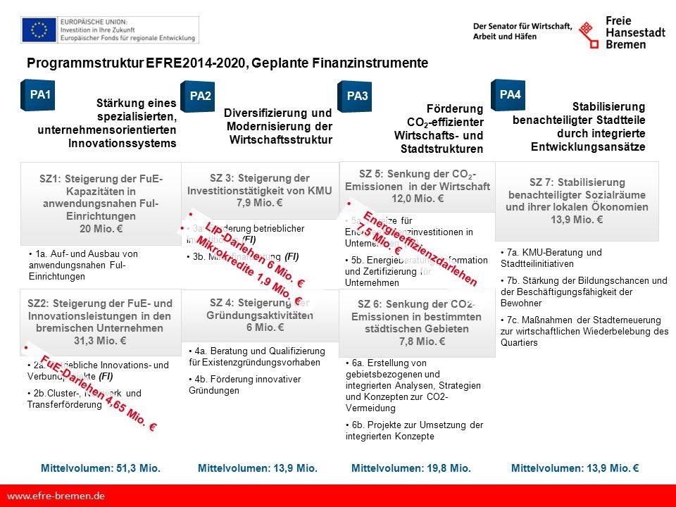 Zielstruktur des EFRE OP 2014-2020 www.efre-bremen.de Programmstruktur EFRE2014-2020 - EFRE-Fonds FuE-Darlehen 4,65 Mio.