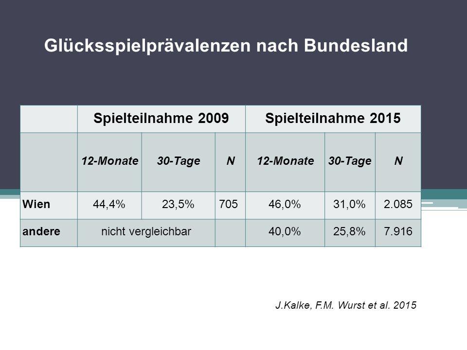 Glücksspielprävalenzen nach Bundesland Spielteilnahme 2009Spielteilnahme 2015 12-Monate30-TageN12-Monate30-TageN Wien44,4%23,5%705 46,0%31,0%2.085 and