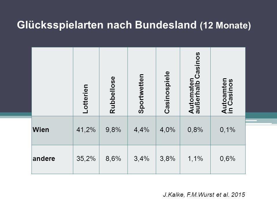 Glücksspielarten nach Bundesland (12 Monate) Lotterien Rubbellose Sportwetten Casinospiele Automaten außerhalb Casinos Autoamten in Casinos Wien41,2%9