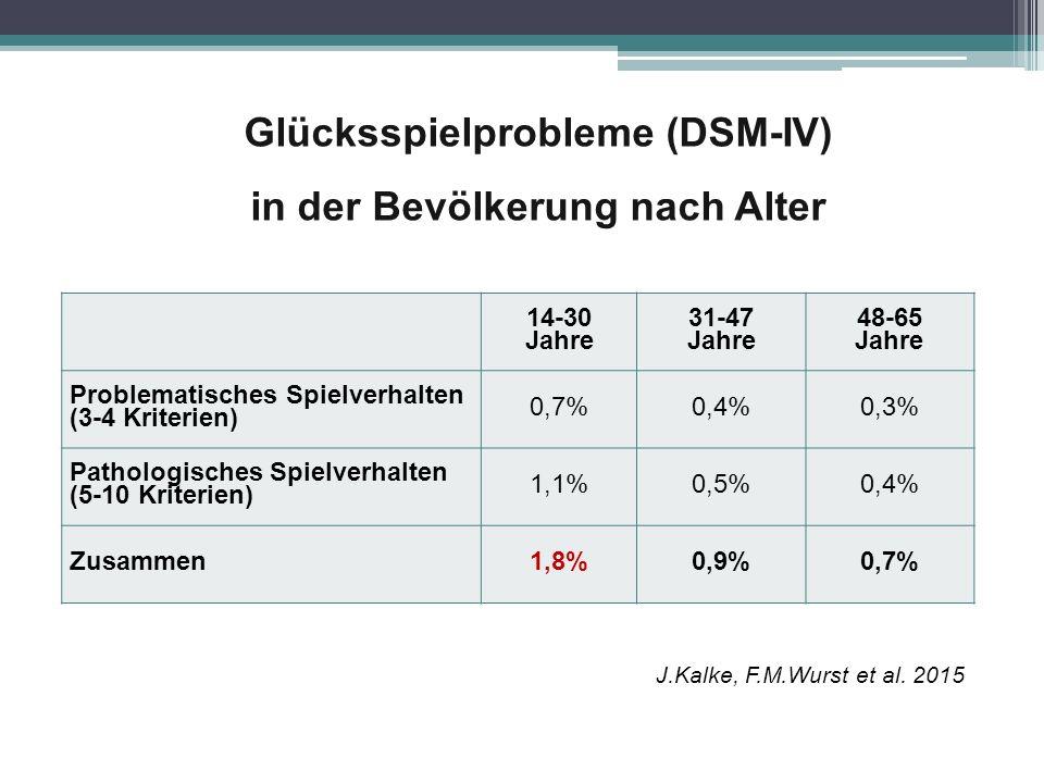 Glücksspielprobleme (DSM-IV) in der Bevölkerung nach Alter 14-30 Jahre 31-47 Jahre 48-65 Jahre Problematisches Spielverhalten (3-4 Kriterien) 0,7%0,4%