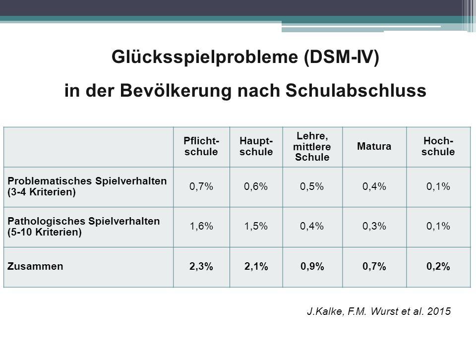 Glücksspielprobleme (DSM-IV) in der Bevölkerung nach Schulabschluss Pflicht- schule Haupt- schule Lehre, mittlere Schule Matura Hoch- schule Problemat