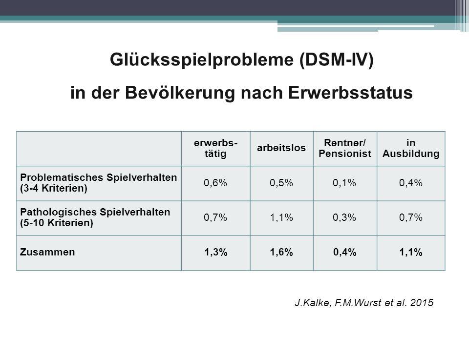 Glücksspielprobleme (DSM-IV) in der Bevölkerung nach Erwerbsstatus erwerbs- tätig arbeitslos Rentner/ Pensionist in Ausbildung Problematisches Spielve