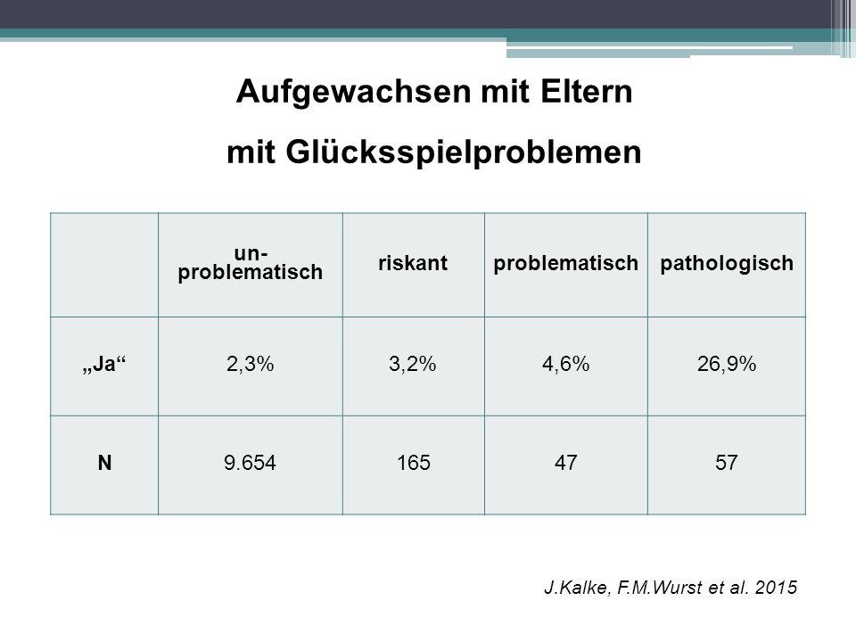 """Aufgewachsen mit Eltern mit Glücksspielproblemen un- problematisch riskantproblematischpathologisch """"Ja""""2,3%3,2%4,6%26,9% N9.6541654757 J.Kalke, F.M.W"""