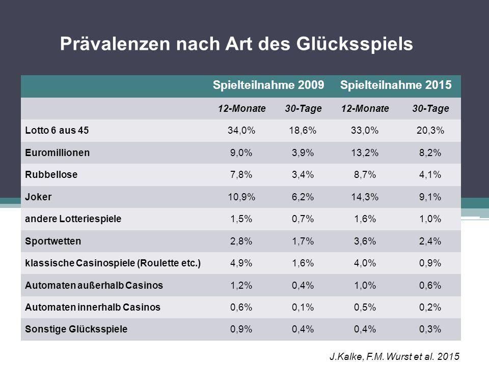 Prävalenzen nach Art des Glücksspiels Spielteilnahme 2009Spielteilnahme 2015 12-Monate30-Tage12-Monate30-Tage Lotto 6 aus 4534,0%18,6%33,0%20,3% Eurom