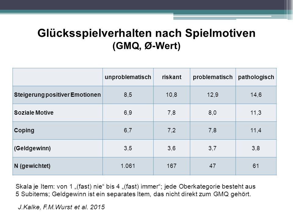 Glücksspielverhalten nach Spielmotiven (GMQ, Ø-Wert) unproblematischriskantproblematischpathologisch Steigerung positiver Emotionen8,510,812,914,6 Soz