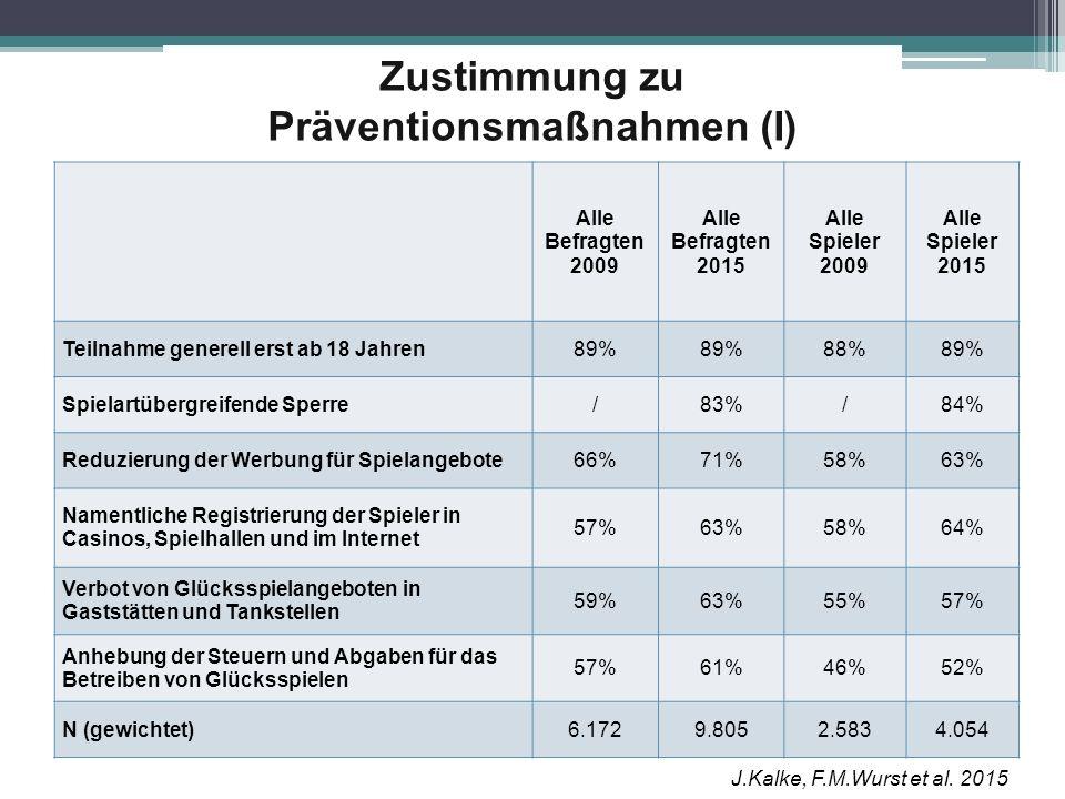 Zustimmung zu Präventionsmaßnahmen (I) Alle Befragten 2009 Alle Befragten 2015 Alle Spieler 2009 Alle Spieler 2015 Teilnahme generell erst ab 18 Jahre