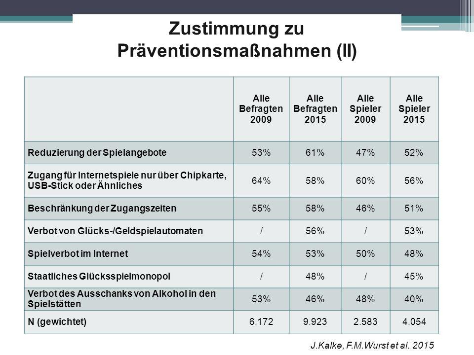 Zustimmung zu Präventionsmaßnahmen (II) Alle Befragten 2009 Alle Befragten 2015 Alle Spieler 2009 Alle Spieler 2015 Reduzierung der Spielangebote53%61