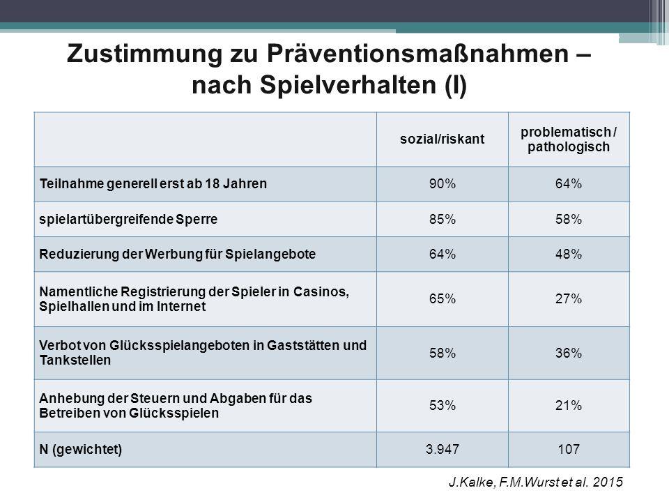 Zustimmung zu Präventionsmaßnahmen – nach Spielverhalten (I) sozial/riskant problematisch / pathologisch Teilnahme generell erst ab 18 Jahren90%64% sp