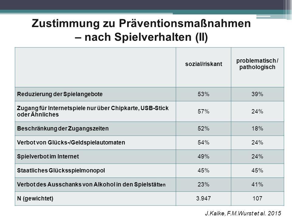 Zustimmung zu Präventionsmaßnahmen – nach Spielverhalten (II) sozial/riskant problematisch / pathologisch Reduzierung der Spielangebote53%39% Zugang f