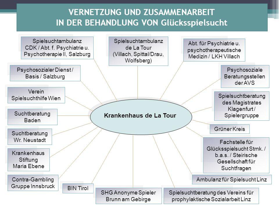 VERNETZUNG UND ZUSAMMENARBEIT IN DER BEHANDLUNG VON Glücksspielsucht Krankenhaus de La Tour Psychosozialer Dienst / Basis / Salzburg Contra-Gambling G