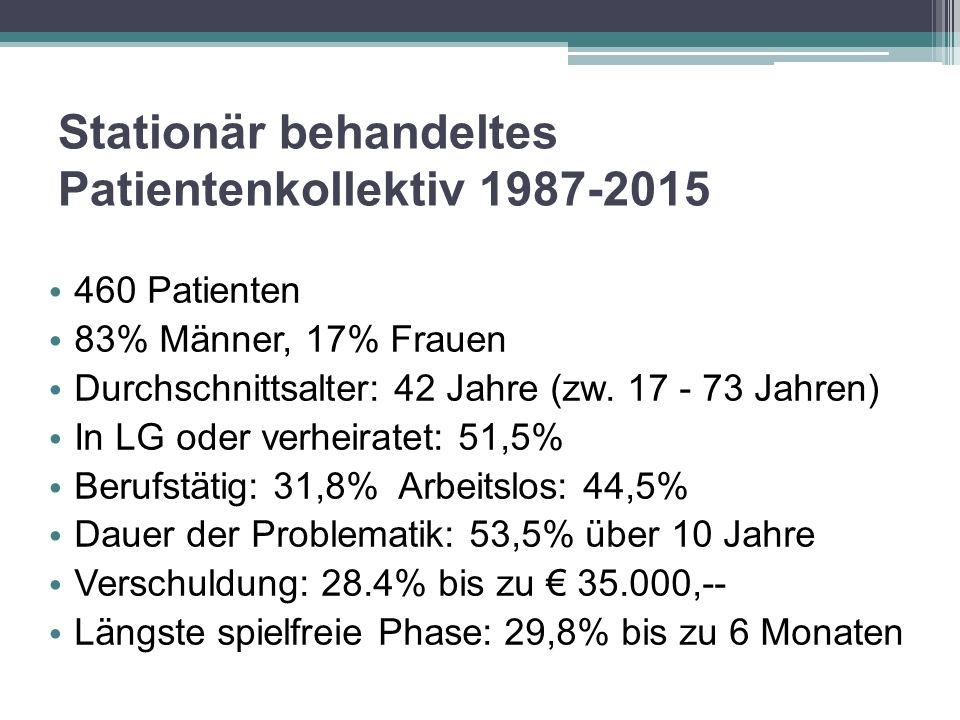 Stationär behandeltes Patientenkollektiv 1987-2015 460 Patienten 83% Männer, 17% Frauen Durchschnittsalter: 42 Jahre (zw. 17 - 73 Jahren) In LG oder v