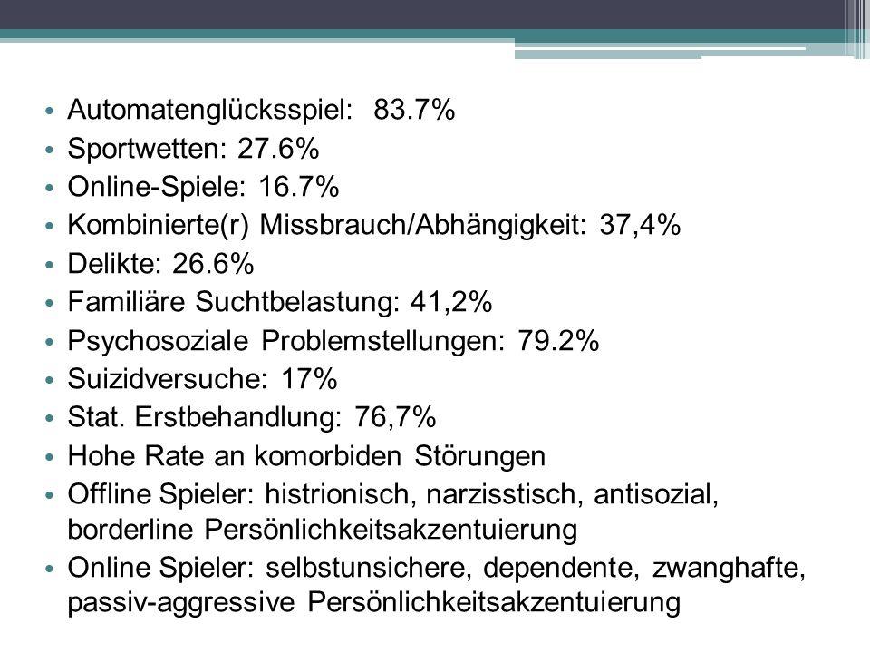 Automatenglücksspiel: 83.7% Sportwetten: 27.6% Online-Spiele: 16.7% Kombinierte(r) Missbrauch/Abhängigkeit: 37,4% Delikte: 26.6% Familiäre Suchtbelast
