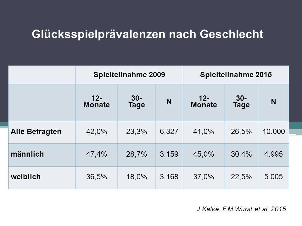 Glücksspielarten nach Geschlecht (12 Monate) Lotterien Rubbellose Sportwetten Casinospiele Automaten außerhalb Casinos Automaten in Casinos 2009 männlich39,5%7,8%5,0%7,1%2,0%0,8% weiblich32,9%7,8%0,5%2,8%0,5%0,4% 2015 männlich38,7%8,8%6,3%5,5%1,6%0,5% weiblich33,6%8,7%0,9%2,5%0,5%0,4% J.Kalke, F.M.Wurst et al.
