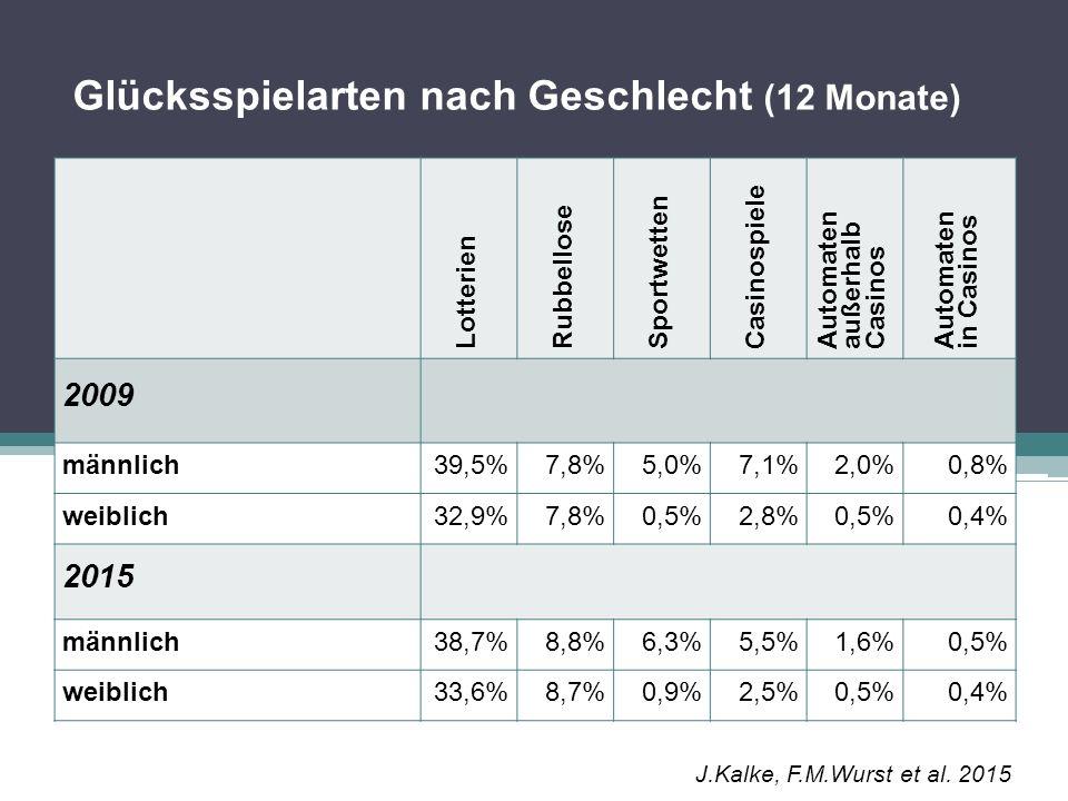 Glücksspielprävalenzen nach Alter Spielteilnahme 2009Spielteilnahme 2015 12- Monate 30- Tage N 12- Monate 30- Tage N 14-17 Jahre9,7%3,5%42515,2%9,8%465 18-35 Jahre44,0%21,6%2.21441,3%25,1%3.459 36-49 Jahre45,8%26,4%2.06843,2%28,3%2.925 50 Jahre und älter42,8%26,6%1.72042,5%28,7%3.151 J.Kalke, F.M.Wurst et al.