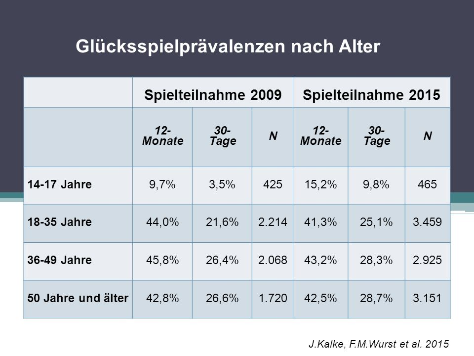 Glücksspielprobleme (DSM-IV) in der Bevölkerung nach Schulabschluss Pflicht- schule Haupt- schule Lehre, mittlere Schule Matura Hoch- schule Problematisches Spielverhalten (3-4 Kriterien) 0,7%0,6%0,5%0,4%0,1% Pathologisches Spielverhalten (5-10 Kriterien) 1,6%1,5%0,4%0,3%0,1% Zusammen2,3%2,1%0,9%0,7%0,2% J.Kalke, F.M.