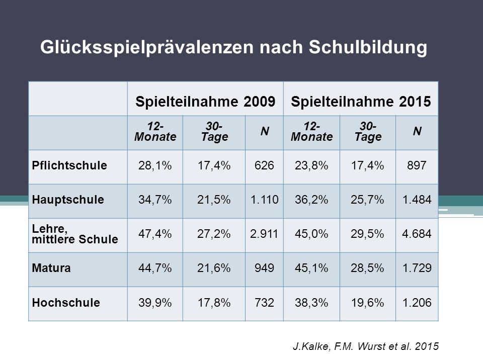 Glücksspielprävalenzen nach Migrationshintergrund Spielteilnahme 2009Spielteilnahme 2015 12- Monate 30-TageN 12- Monate 30-TageN mit Migrations- hintergrund 36,9%21,8%82038,0%25,7%1.649 ohne Migrations- hintergrund42,8%23,5%5.46641,6%26,6%8.305 J.Kalke, F.M.
