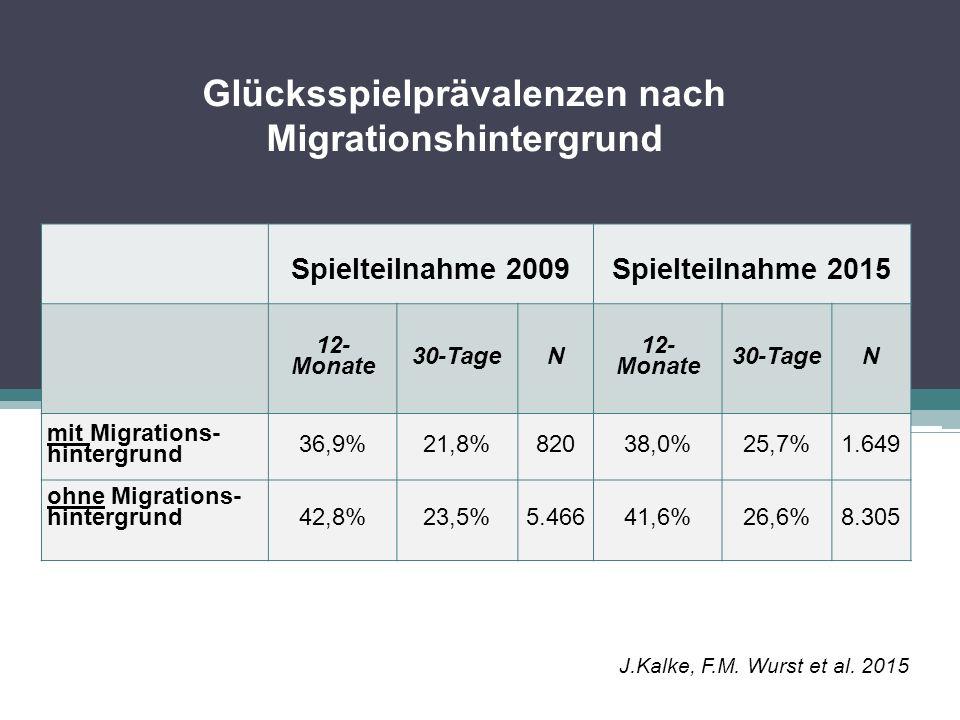 Glücksspielprävalenzen nach Bundesland Spielteilnahme 2009Spielteilnahme 2015 12-Monate30-TageN12-Monate30-TageN Wien44,4%23,5%705 46,0%31,0%2.085 anderenicht vergleichbar 40,0%25,8%7.916 J.Kalke, F.M.