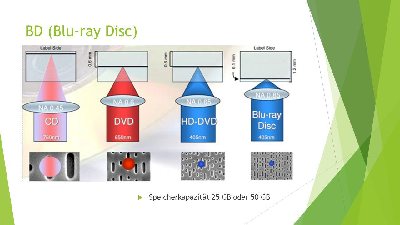 BD (Blu-ray Disc)  Speicherkapazität 25 GB oder 50 GB
