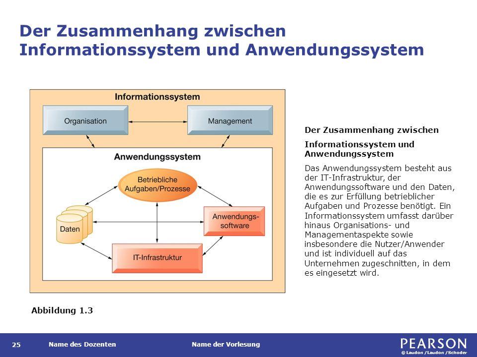 © Laudon /Laudon /Schoder Name des DozentenName der Vorlesung Der Zusammenhang zwischen Informationssystem und Anwendungssystem 25 Abbildung 1.3 Der Z