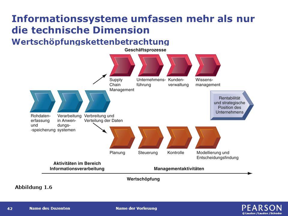 © Laudon /Laudon /Schoder Name des DozentenName der Vorlesung Informationssysteme umfassen mehr als nur die technische Dimension 42 Wertschöpfungskett