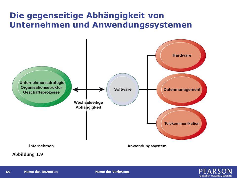© Laudon /Laudon /Schoder Name des DozentenName der Vorlesung Die gegenseitige Abhängigkeit von Unternehmen und Anwendungssystemen 65 Abbildung 1.9