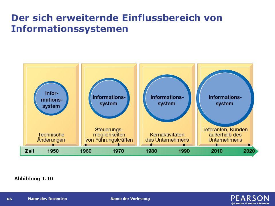 © Laudon /Laudon /Schoder Name des DozentenName der Vorlesung Der sich erweiternde Einflussbereich von Informationssystemen 66 Abbildung 1.10