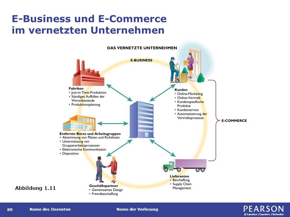 © Laudon /Laudon /Schoder Name des DozentenName der Vorlesung E-Business und E-Commerce im vernetzten Unternehmen 80 Abbildung 1.11