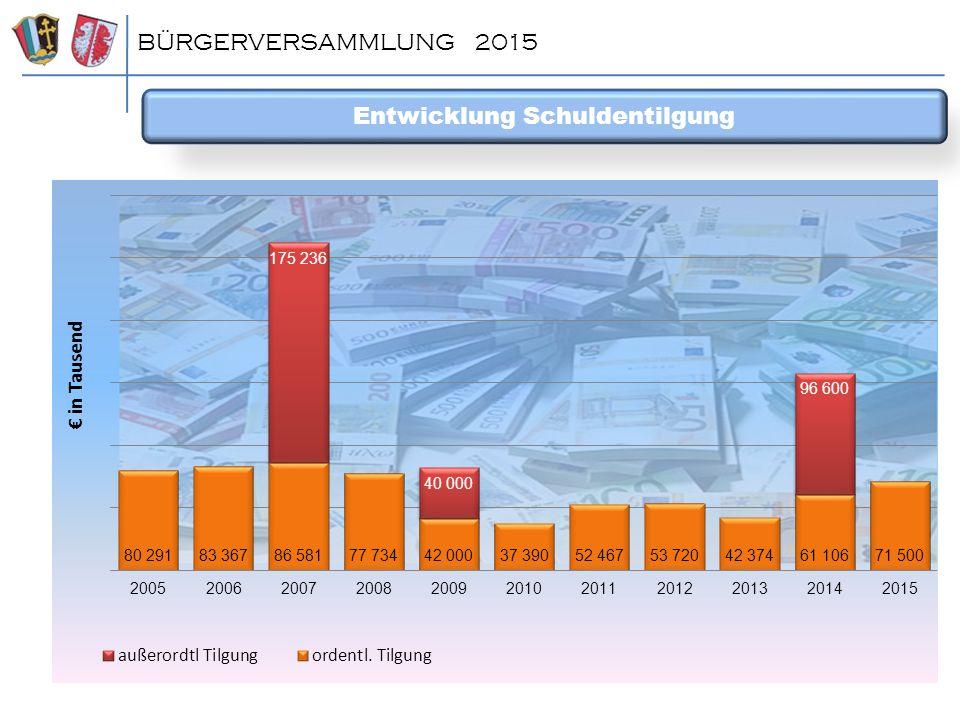 Entwicklung Schuldentilgung BÜRGERVERSAMMLUNG 2015