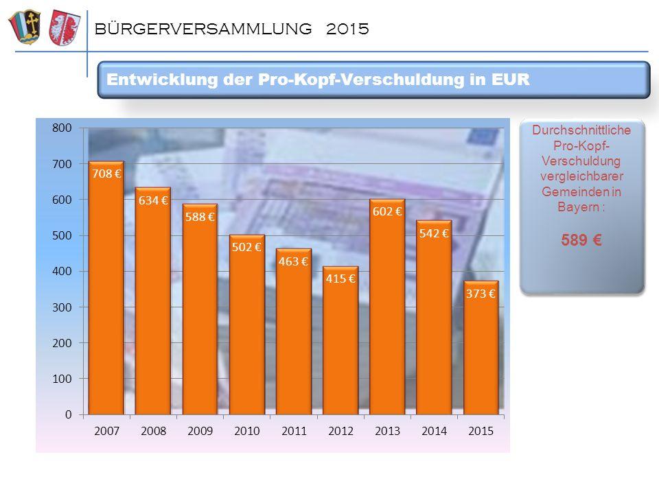 Entwicklung der Pro-Kopf-Verschuldung in EUR BÜRGERVERSAMMLUNG 2015 Durchschnittliche Pro-Kopf- Verschuldung vergleichbarer Gemeinden in Bayern : 589