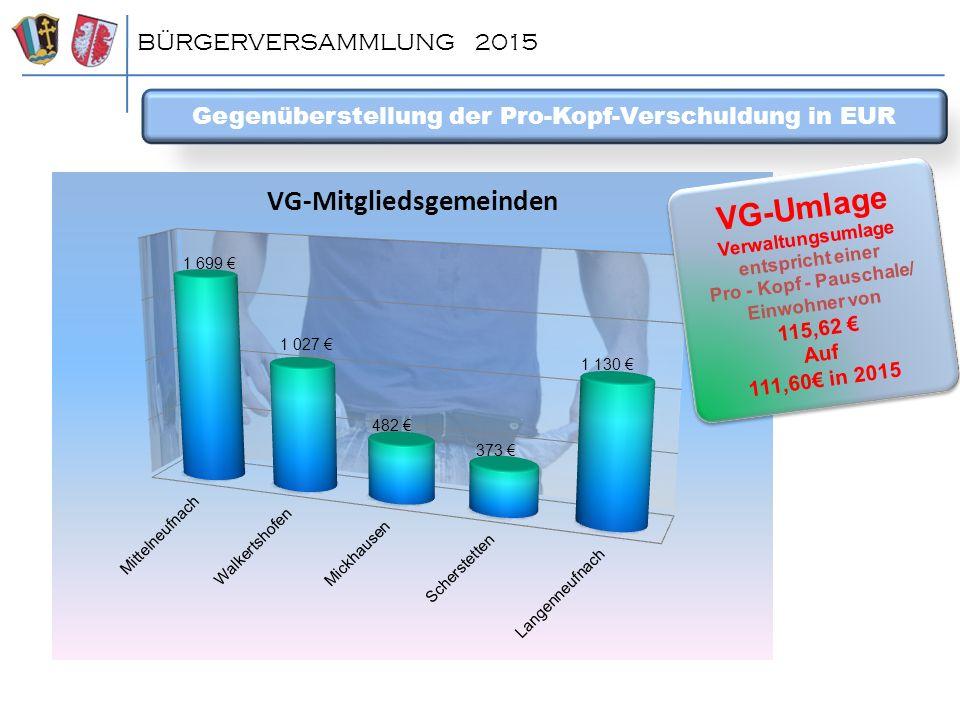 Gegenüberstellung der Pro-Kopf-Verschuldung in EUR BÜRGERVERSAMMLUNG 2015 VG-Umlage Verwaltungsumlage entspricht einer Pro - Kopf - Pauschale/ Einwohn