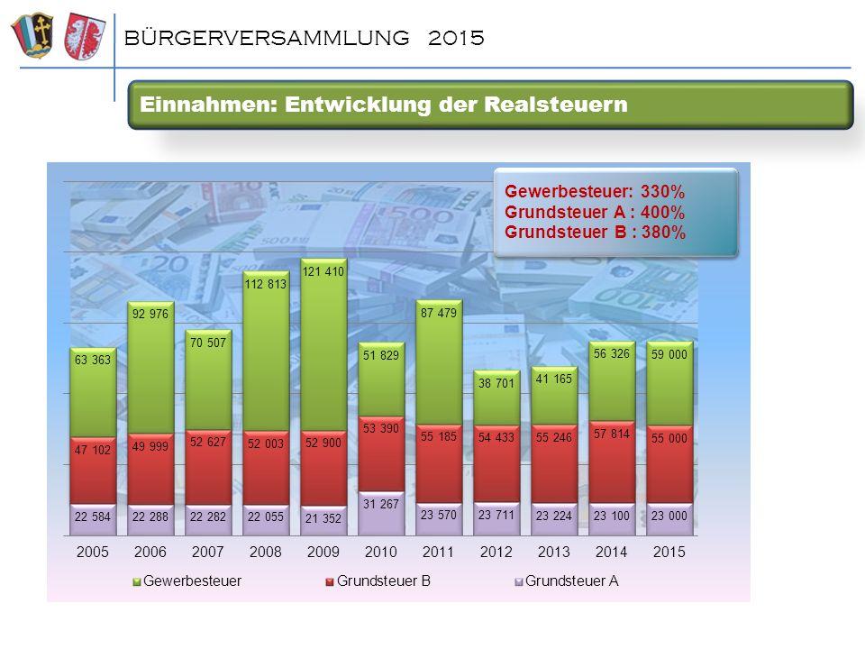 Einnahmen: Entwicklung der Realsteuern BÜRGERVERSAMMLUNG 2015 Gewerbesteuer: 330% Grundsteuer A : 400% Grundsteuer B : 380%