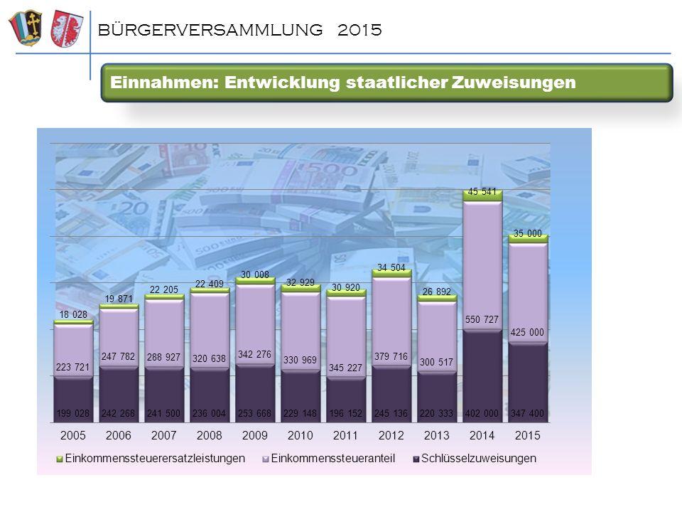 Einnahmen: Entwicklung staatlicher Zuweisungen BÜRGERVERSAMMLUNG 2015